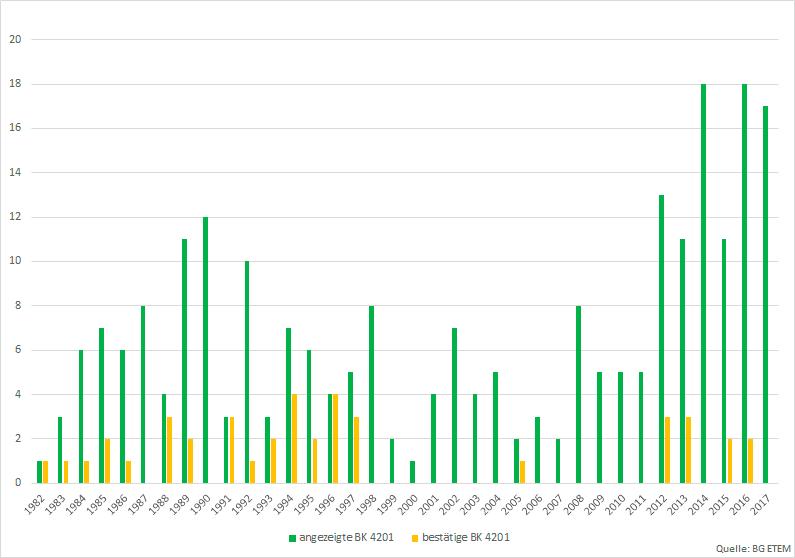 BK_Statistik