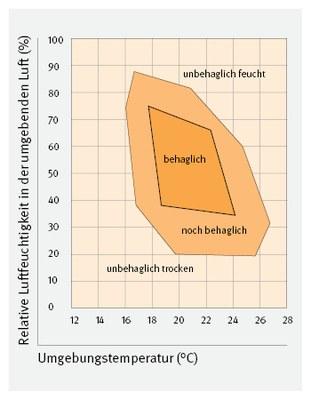 Behaglichkeitsdiagramm