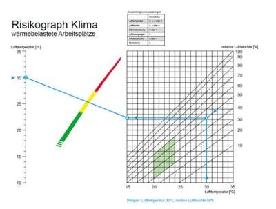 Risikograph Klima