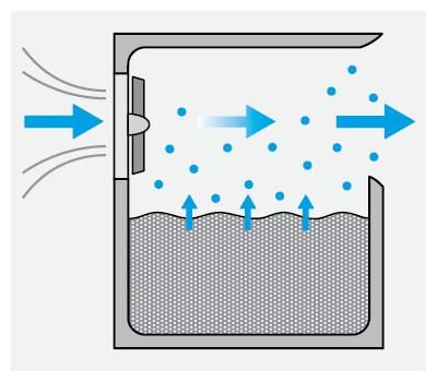Prinzip eines Verdunstungsluftbefeuchters
